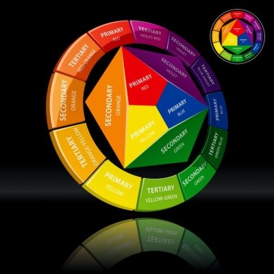 Use A Color Wheel To Select Home Interior Paint Elite Pro Painting